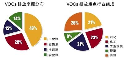VOCs治理六问