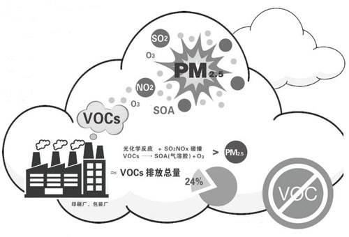 "VOCs治理""最佳方案""仍待探索"